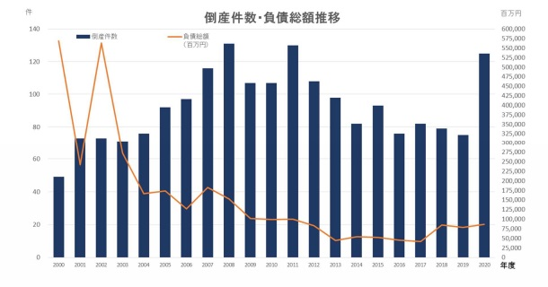 倒産件数・負債総額推移