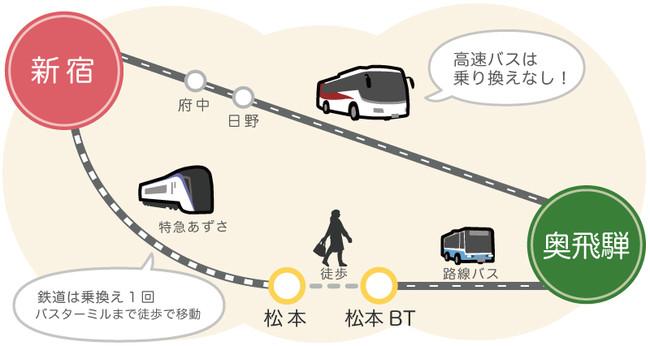 高速バスなら奥飛騨まで直通