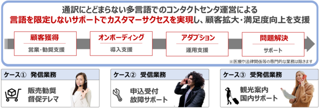 (図4)カスタマーサクセス展開イメージ
