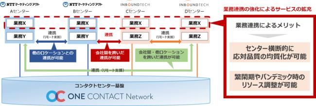 (図2)ONE CONTACT Networkによる相互連携イメージ