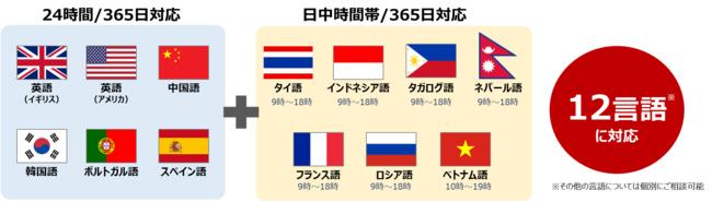 (図3)両社で対応可能な言語ラインナップ