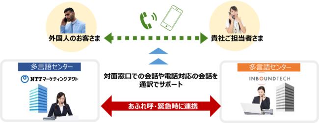 (図1)多言語通訳サービス 提供・連携イメージ